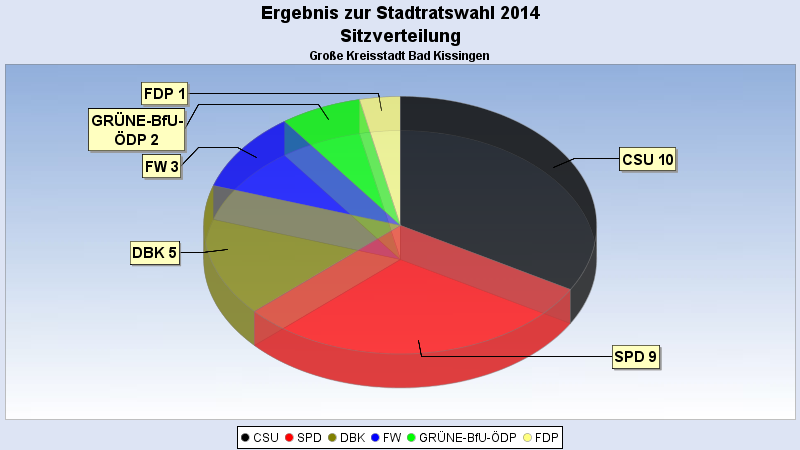 Stadtratswahl Bad Kissingen