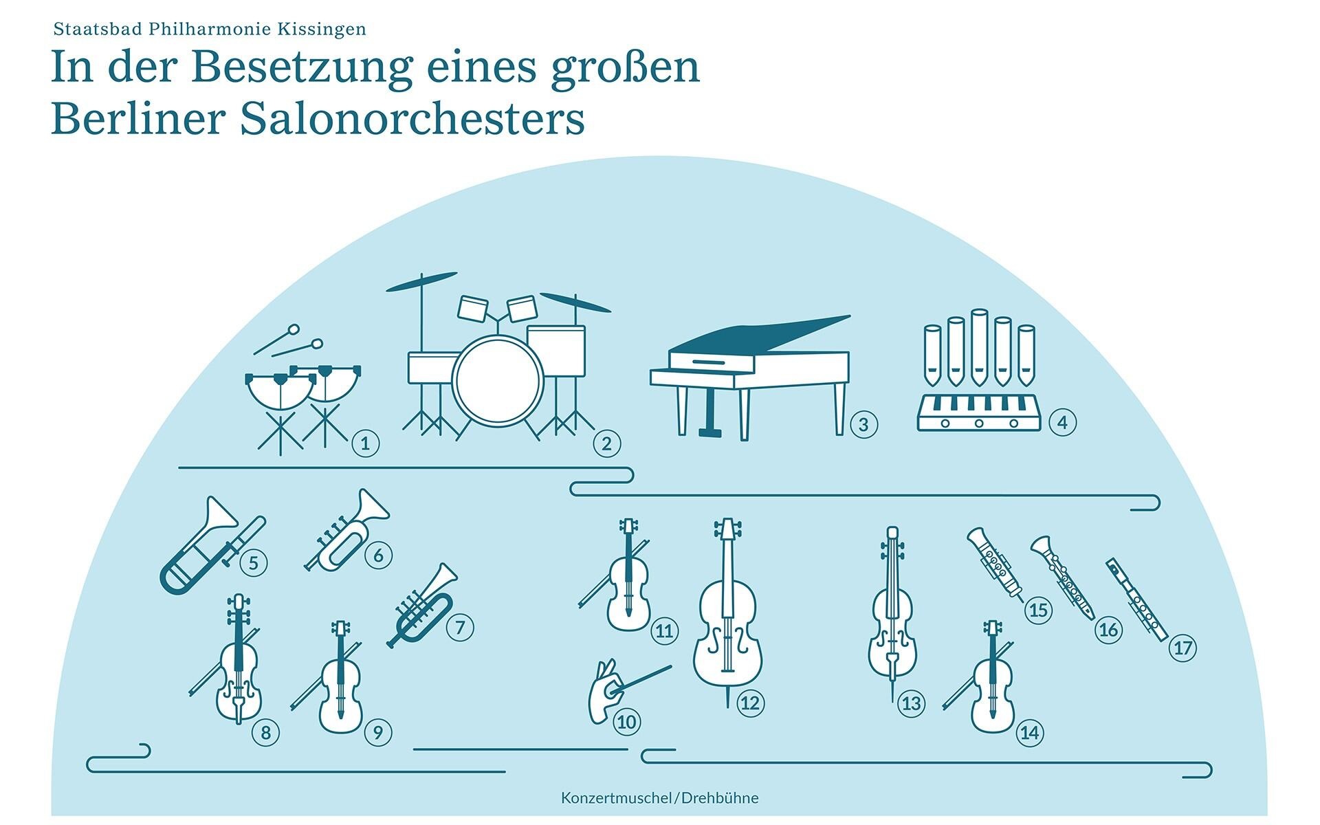 Besetzung Berliner Salonorchester